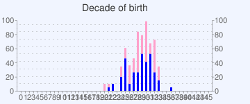 Decade of birth